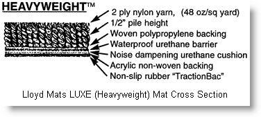 Luxurious LUXE car floor mats from Lloyd Mats