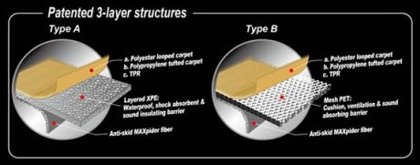 Texcarmats 3D MAXpider Car Mats are Constructed by Joining 3 Layers of Top Quality Materials. The 3D MAXpider is Custom Molded to Perfectly Fit Your Vehicles Floor Boards.